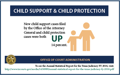 Child Support & Protection (2017 Infographic)